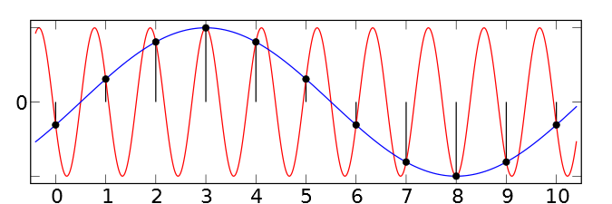 Aliasing of sine