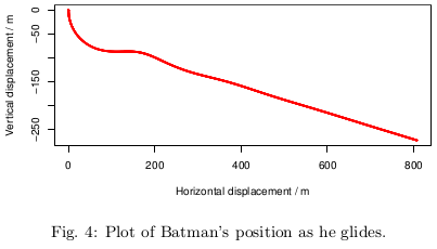 Displacement of Batman