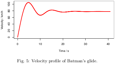 Velocity Profile of Batman