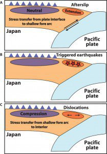 Closing faults due to normal faulting earthquake. CC-BY-NC Delorey et al.