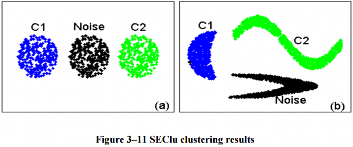 SEClu classification of data
